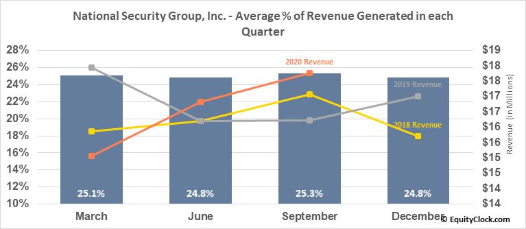 National Security Group, Inc. (NASD:NSEC) Revenue Seasonality