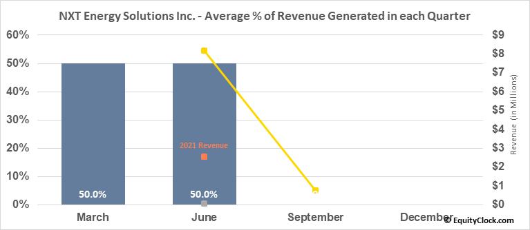 NXT Energy Solutions Inc. (OTCMKT:NSFDF) Revenue Seasonality