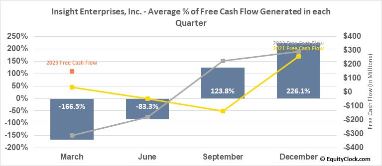 Insight Enterprises, Inc. (NASD:NSIT) Free Cash Flow Seasonality