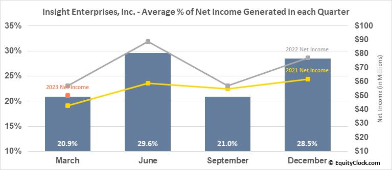 Insight Enterprises, Inc. (NASD:NSIT) Net Income Seasonality