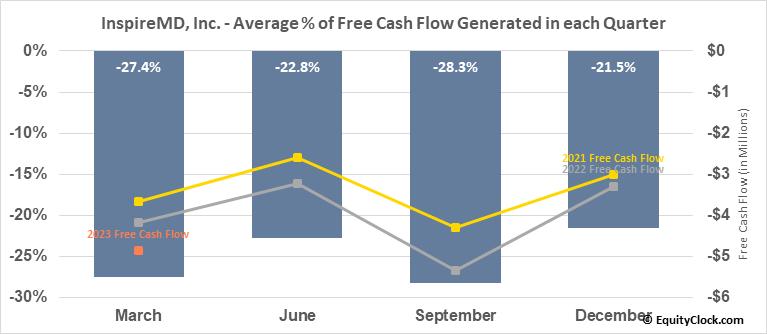 InspireMD, Inc. (AMEX:NSPR) Free Cash Flow Seasonality