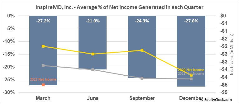InspireMD, Inc. (AMEX:NSPR) Net Income Seasonality