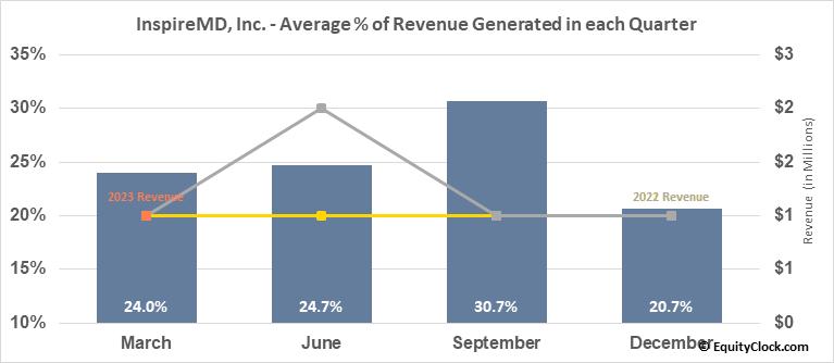 InspireMD, Inc. (AMEX:NSPR) Revenue Seasonality