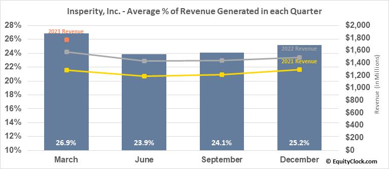 Insperity, Inc. (NYSE:NSP) Revenue Seasonality
