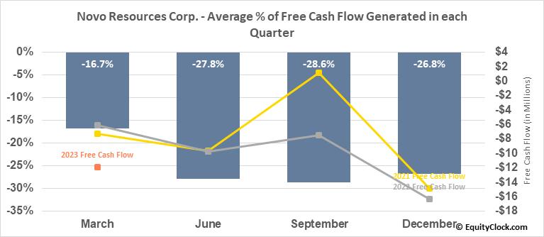 Novo Resources Corp. (OTCMKT:NSRPF) Free Cash Flow Seasonality