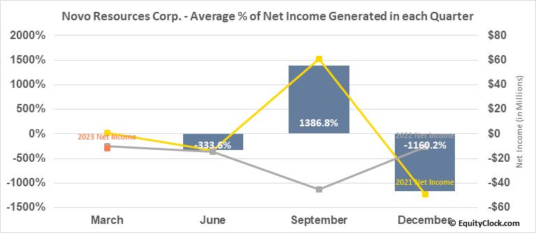 Novo Resources Corp. (OTCMKT:NSRPF) Net Income Seasonality