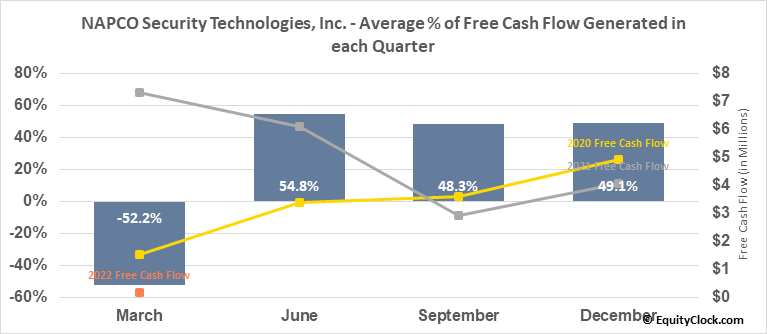 NAPCO Security Technologies, Inc. (NASD:NSSC) Free Cash Flow Seasonality