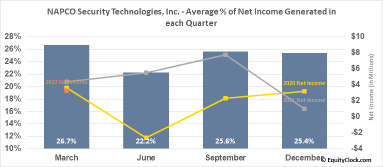 NAPCO Security Technologies, Inc. (NASD:NSSC) Net Income Seasonality