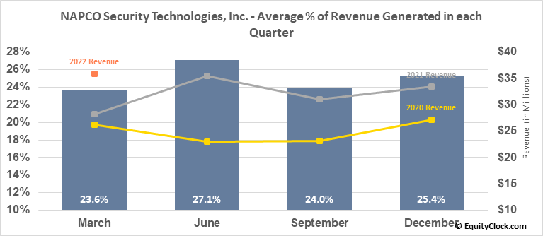NAPCO Security Technologies, Inc. (NASD:NSSC) Revenue Seasonality