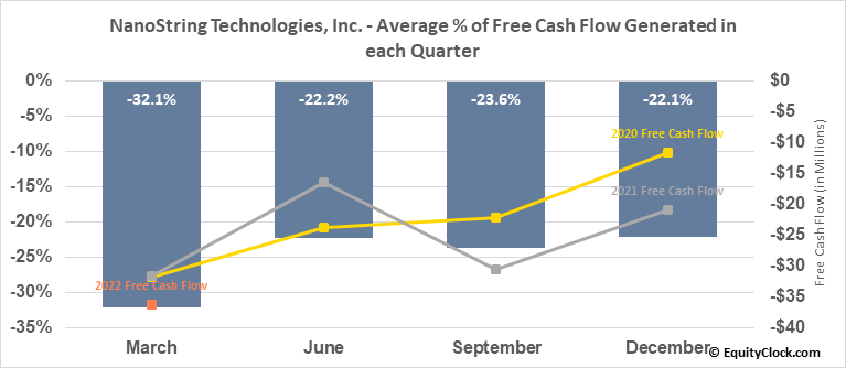NanoString Technologies, Inc. (NASD:NSTG) Free Cash Flow Seasonality