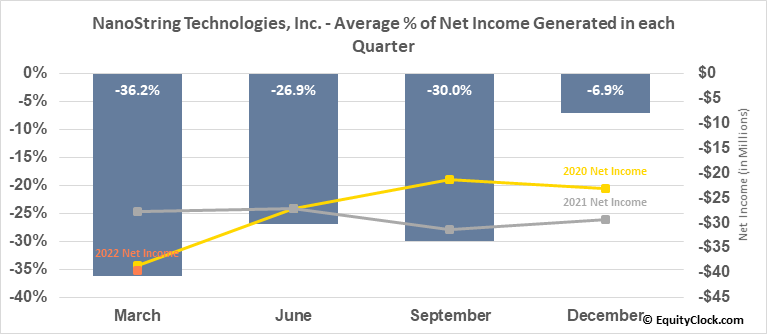 NanoString Technologies, Inc. (NASD:NSTG) Net Income Seasonality