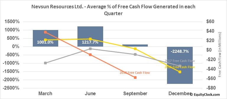 Nevsun Resources Ltd. (TSE:NSU.TO) Free Cash Flow Seasonality