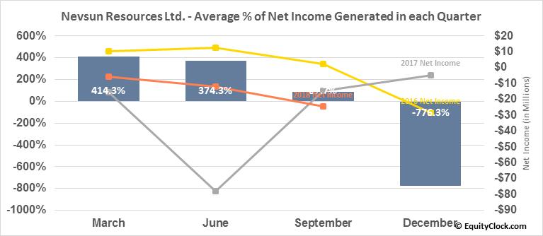 Nevsun Resources Ltd. (TSE:NSU.TO) Net Income Seasonality