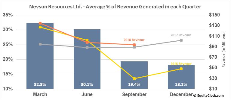 Nevsun Resources Ltd. (TSE:NSU.TO) Revenue Seasonality