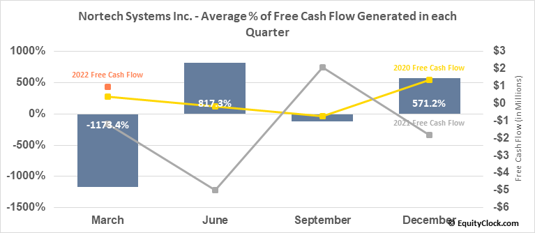 Nortech Systems Inc. (NASD:NSYS) Free Cash Flow Seasonality