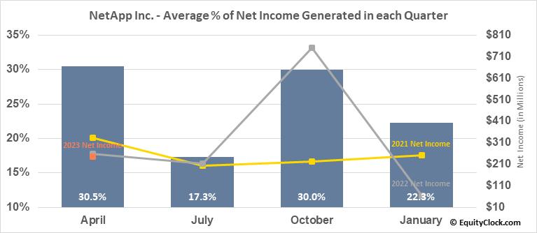 NetApp Inc. (NASD:NTAP) Net Income Seasonality