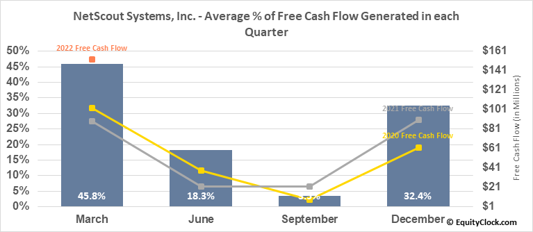 NetScout Systems, Inc. (NASD:NTCT) Free Cash Flow Seasonality