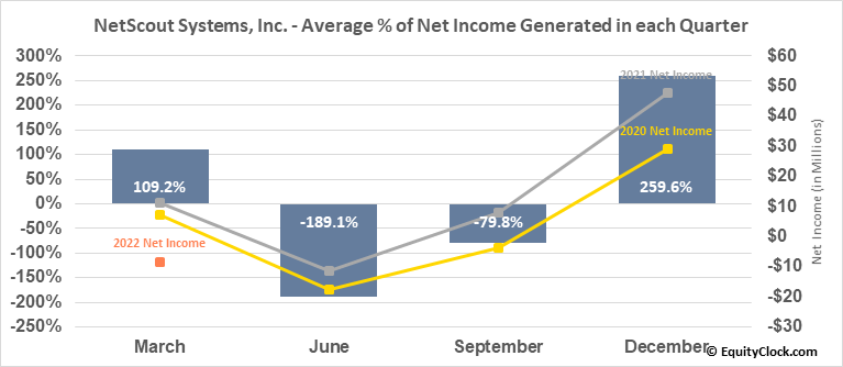 NetScout Systems, Inc. (NASD:NTCT) Net Income Seasonality