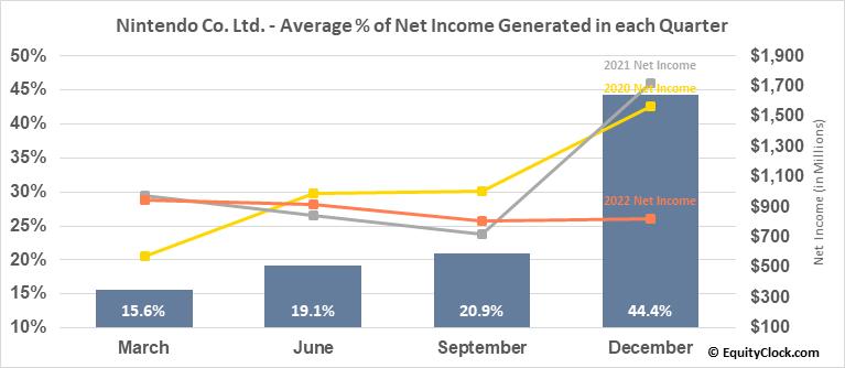 Nintendo Co. Ltd. (OTCMKT:NTDOY) Net Income Seasonality