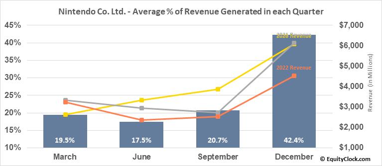 Nintendo Co. Ltd. (OTCMKT:NTDOY) Revenue Seasonality