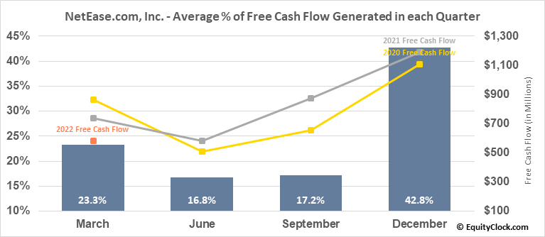NetEase.com, Inc. (NASD:NTES) Free Cash Flow Seasonality