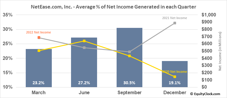 NetEase.com, Inc. (NASD:NTES) Net Income Seasonality
