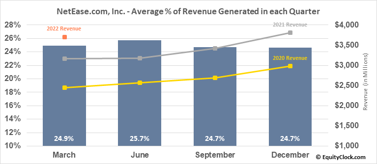 NetEase.com, Inc. (NASD:NTES) Revenue Seasonality