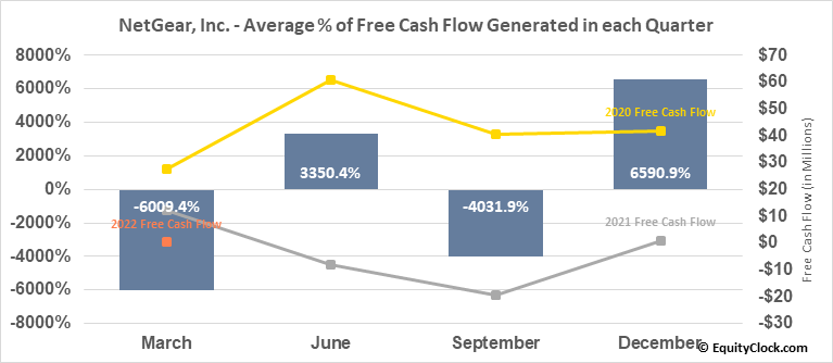 NetGear, Inc. (NASD:NTGR) Free Cash Flow Seasonality
