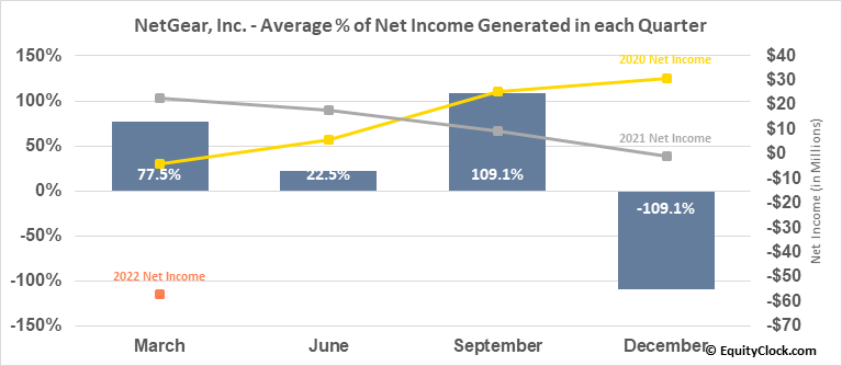 NetGear, Inc. (NASD:NTGR) Net Income Seasonality