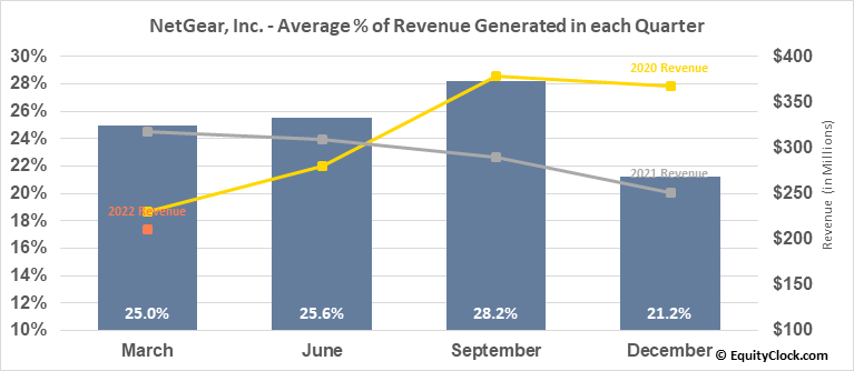 NetGear, Inc. (NASD:NTGR) Revenue Seasonality
