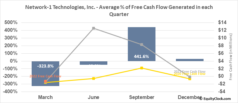Network-1 Technologies, Inc. (AMEX:NTIP) Free Cash Flow Seasonality