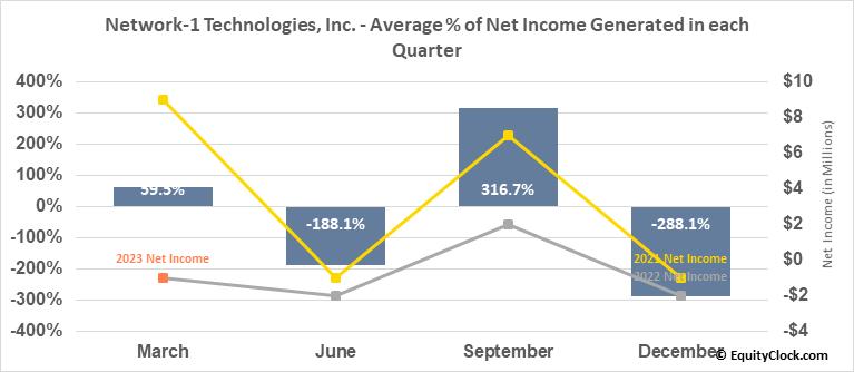 Network-1 Technologies, Inc. (AMEX:NTIP) Net Income Seasonality