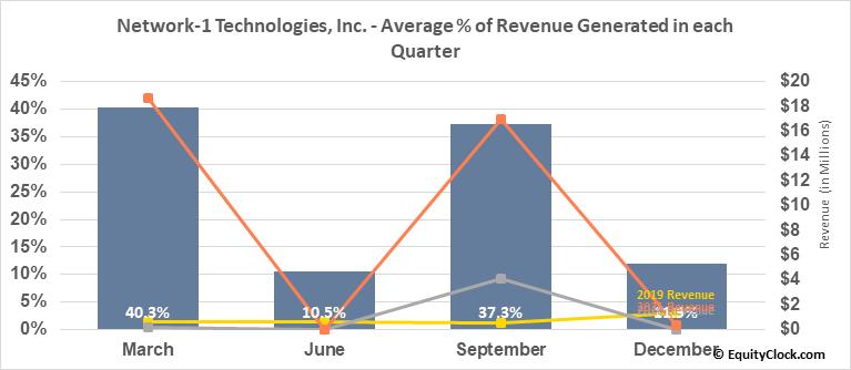 Network-1 Technologies, Inc. (AMEX:NTIP) Revenue Seasonality