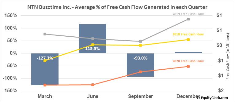 NTN Buzztime Inc. (AMEX:NTN) Free Cash Flow Seasonality