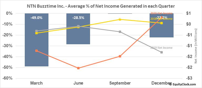 NTN Buzztime Inc. (AMEX:NTN) Net Income Seasonality