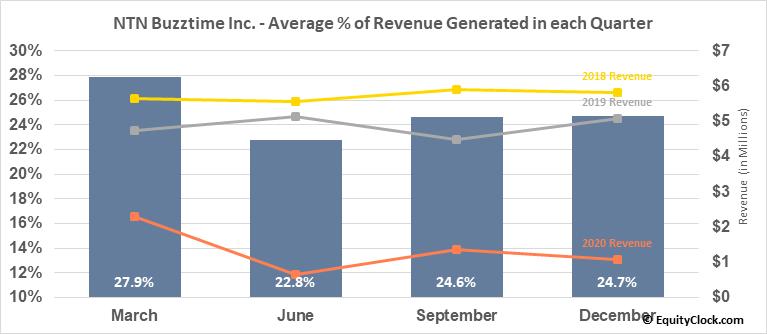 NTN Buzztime Inc. (AMEX:NTN) Revenue Seasonality