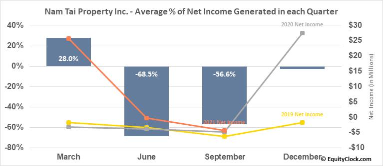 Nam Tai Property Inc. (NYSE:NTP) Net Income Seasonality