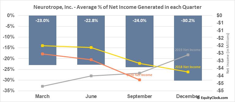 Neurotrope, Inc. (NASD:NTRP) Net Income Seasonality