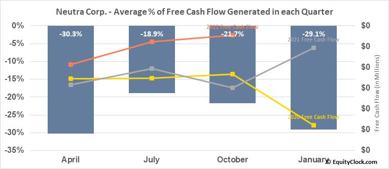 Neutra Corp. (OTCMKT:NTRR) Free Cash Flow Seasonality