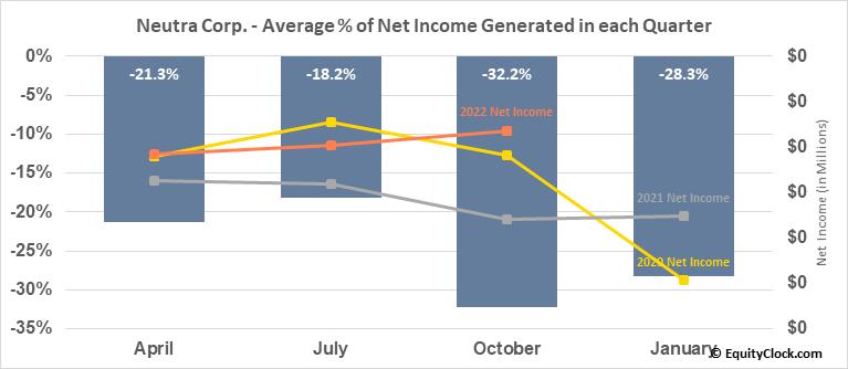 Neutra Corp. (OTCMKT:NTRR) Net Income Seasonality