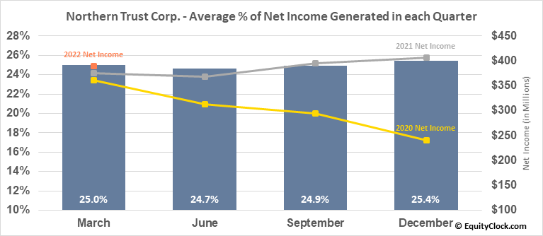 Northern Trust Corp. (NASD:NTRS) Net Income Seasonality