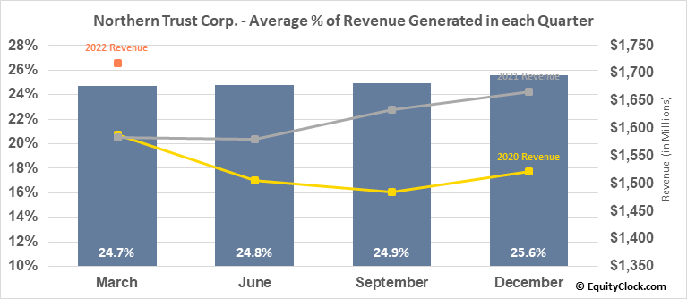 Northern Trust Corp. (NASD:NTRS) Revenue Seasonality