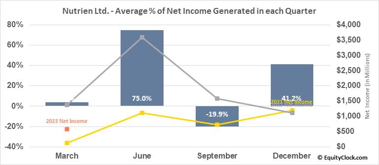Nutrien Ltd. (NYSE:NTR) Net Income Seasonality