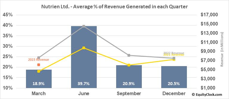 Nutrien Ltd. (NYSE:NTR) Revenue Seasonality