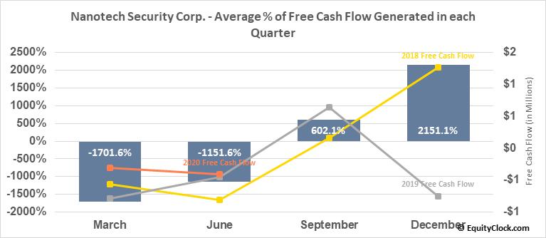 Nanotech Security Corp. (TSXV:NTS.V) Free Cash Flow Seasonality