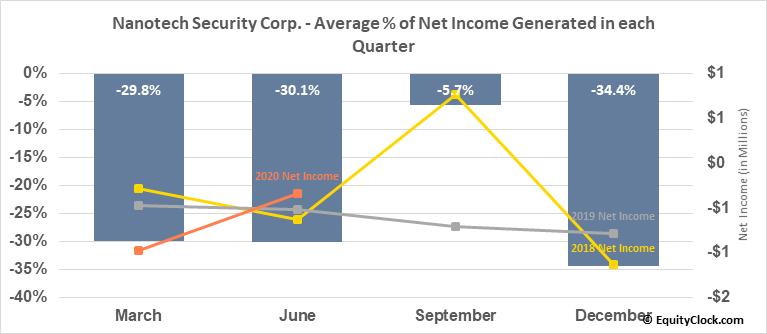 Nanotech Security Corp. (TSXV:NTS.V) Net Income Seasonality
