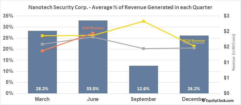 Nanotech Security Corp. (TSXV:NTS.V) Revenue Seasonality