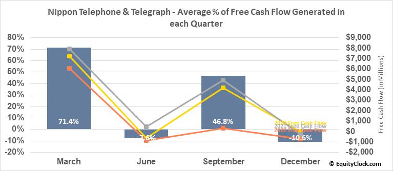 Nippon Telephone & Telegraph (OTCMKT:NTTYY) Free Cash Flow Seasonality