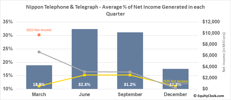 Nippon Telephone & Telegraph (OTCMKT:NTTYY) Net Income Seasonality