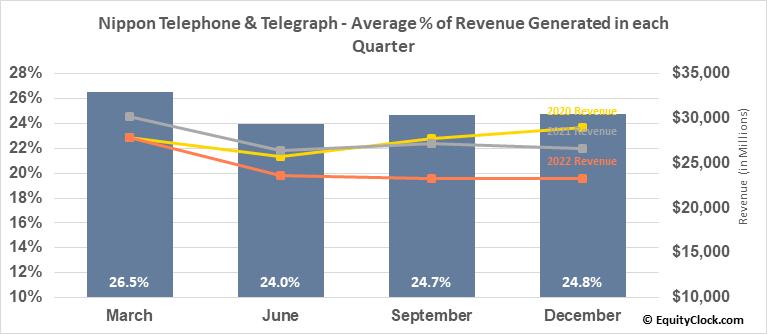 Nippon Telephone & Telegraph (OTCMKT:NTTYY) Revenue Seasonality